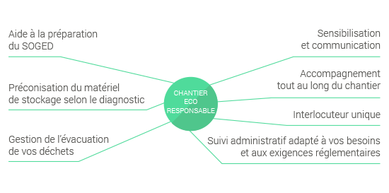 Schema Chantier ECO-RESPONSABLE®